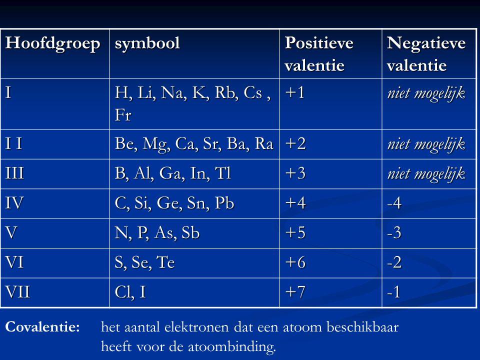 Hoofdgroepsymbool Positieve valentie Negatieve valentie I H, Li, Na, K, Rb, Cs, Fr +1 niet mogelijk I I Be, Mg, Ca, Sr, Ba, Ra +2 niet mogelijk III B, Al, Ga, In, Tl +3 niet mogelijk IV C, Si, Ge, Sn, Pb +4-4 V N, P, As, Sb +5-3 VI S, Se, Te +6-2 VII Cl, I +7 Covalentie:het aantal elektronen dat een atoom beschikbaar heeft voor de atoombinding.