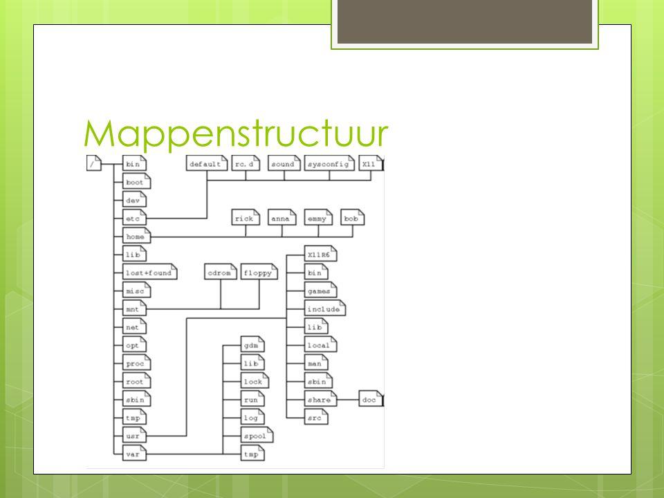 Betekenis van de mappen DirectoryContent /binAlg.