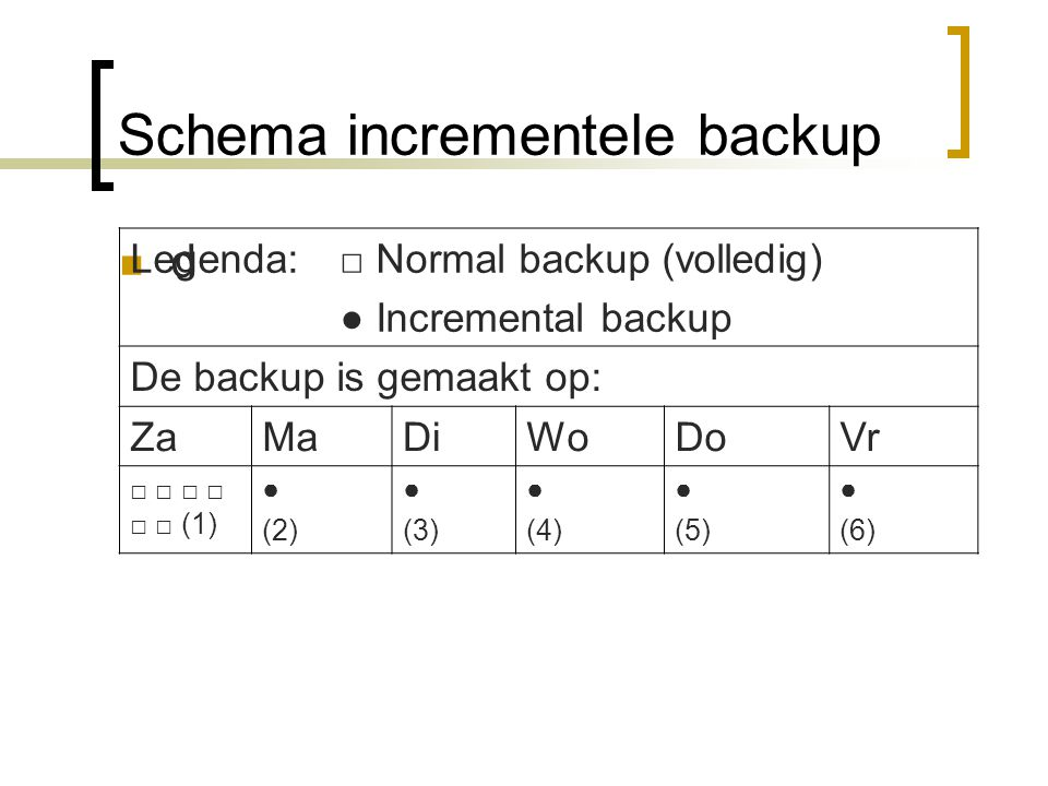 Schema incrementele backup d Legenda: □ Normal backup (volledig) ● Incremental backup De backup is gemaakt op: ZaMaDiWoDoVr □ □ □ □ □ □ (1) ● (2) ● (3