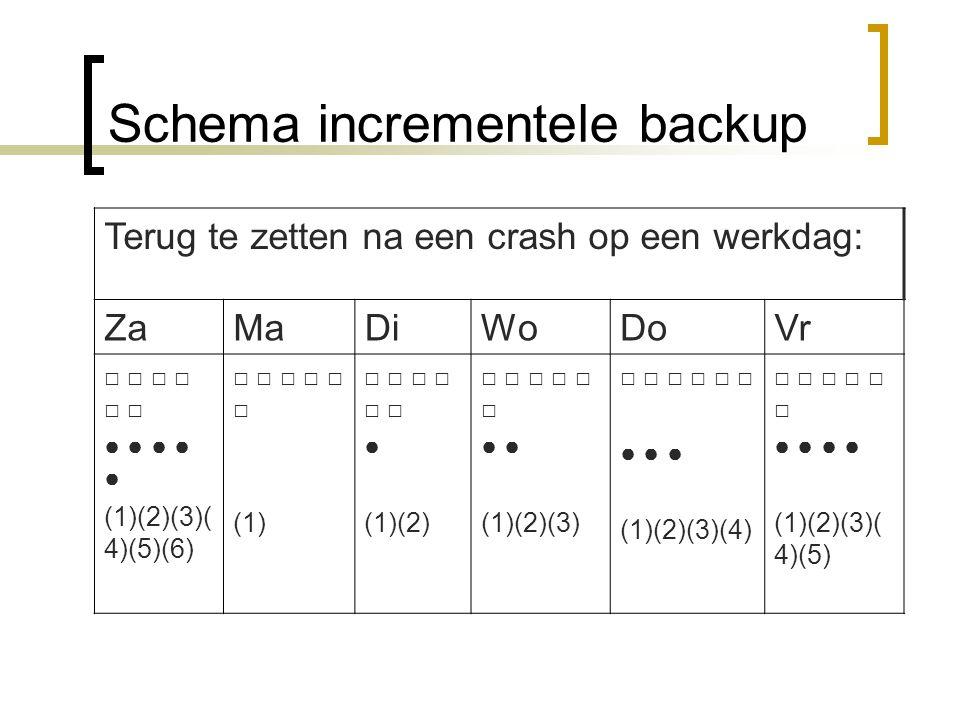 Schema incrementele backup Terug te zetten na een crash op een werkdag: ZaMaDiWoDoVr □ □ □ ● ● ● ● ● (1)(2)(3)( 4)(5)(6) □ □ □ (1) □ □ □ ● (1)(2) □ □ □ ● (1)(2)(3) □ □ □ ● ● ● (1)(2)(3)(4) □ □ □ ● ● (1)(2)(3)( 4)(5)