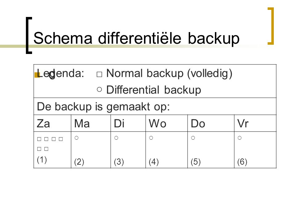 Schema differentiële backup d Legenda: □ Normal backup (volledig) ○ Differential backup De backup is gemaakt op: ZaMaDiWoDoVr □ □ □ (1) ○ (2) ○ (3) ○