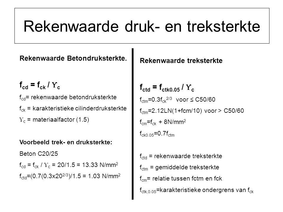 Rekenwaarde druk- en treksterkte Rekenwaarde Betondruksterkte. f cd = f ck / Ƴ c f cd = rekenwaarde betondruksterkte f ck = karakteristieke cilinderdr