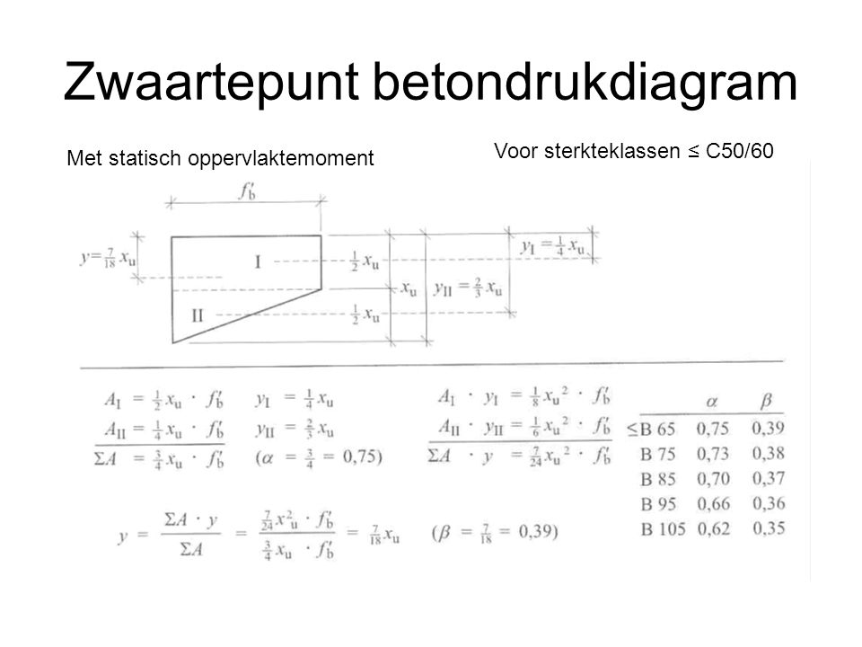 Zwaartepunt betondrukdiagram Voor sterkteklassen ≤ C50/60 Met statisch oppervlaktemoment