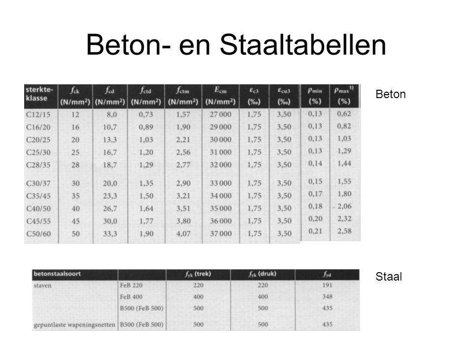 Beton- en Staaltabellen Beton Staal