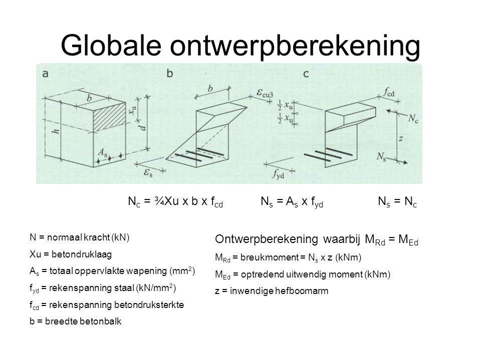 Globale ontwerpberekening N s = N c N s = A s x f yd N c = ¾Xu x b x f cd N = normaal kracht (kN) Xu = betondruklaag A s = totaal oppervlakte wapening