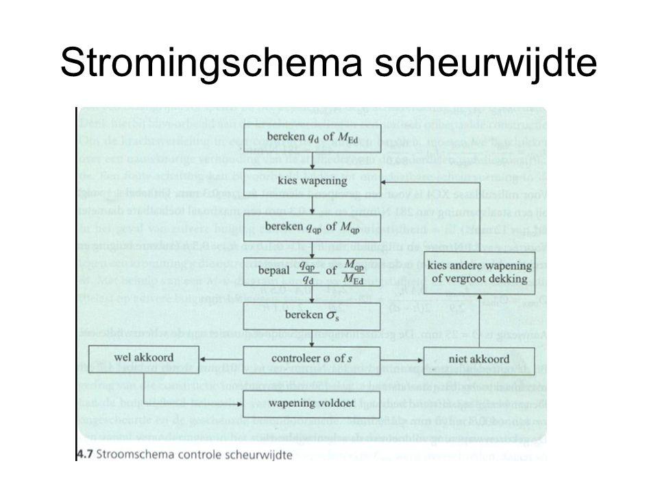 Stromingschema scheurwijdte