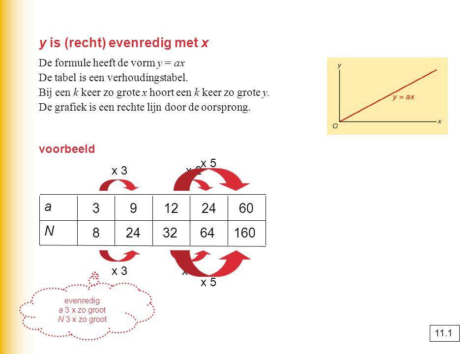 x 2 y is (recht) evenredig met x De formule heeft de vorm y = ax De tabel is een verhoudingstabel.