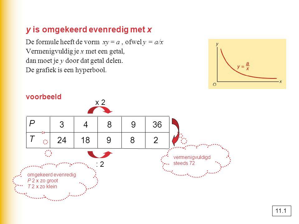 y is omgekeerd evenredig met x De formule heeft de vorm xy = a, ofwel y = a/x Vermenigvuldig je x met een getal, dan moet je y door dat getal delen.