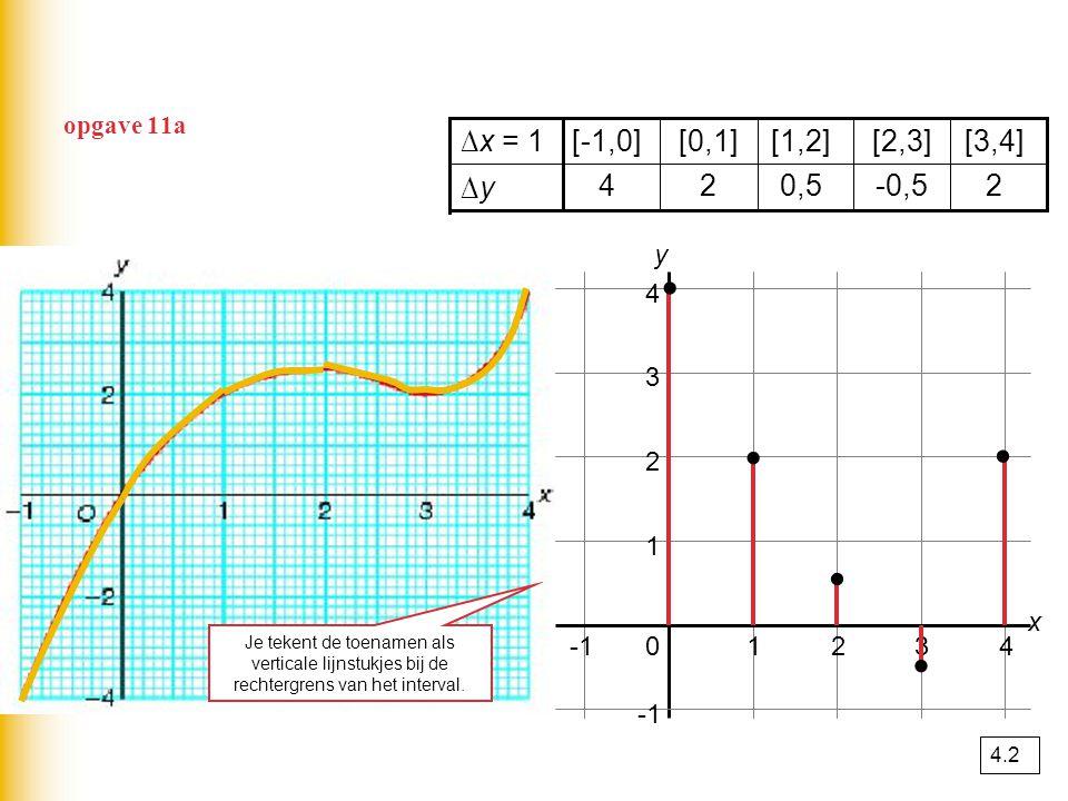 opgave 11a 2-0,50,524 ∆y∆y [3,4][2,3][1,2][0,1][-1,0]∆x = 1 01234 1 2 3 4 x y..... Je tekent de toenamen als verticale lijnstukjes bij de rechtergrens