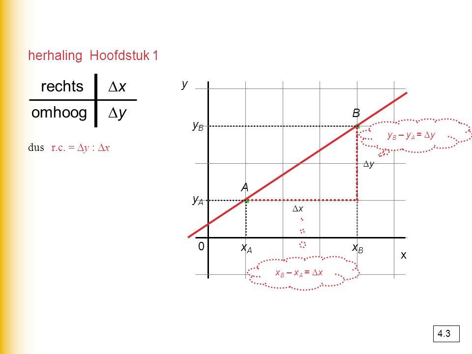 herhaling Hoofdstuk 1 yByB y A 0 y · · x ∆x∆x ∆y∆y ∆y∆yomhoog ∆x∆xrechts dus r.c. = ∆y : ∆x xAxA xBxB A B y B – y A = ∆y x B – x A = ∆x 4.3