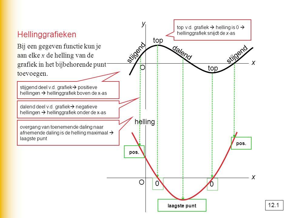 Hellinggrafieken x x y helling O O Bij een gegeven functie kun je aan elke x de helling van de grafiek in het bijbehorende punt toevoegen. stijgend da