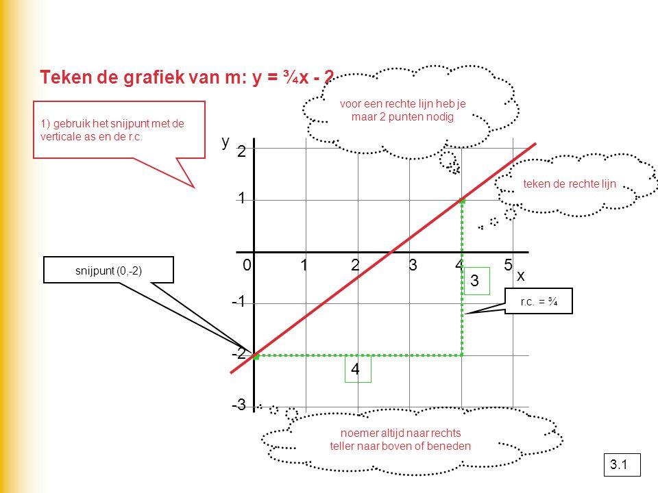 1-2y 40x 1 2 x 012345 -2 -3 y · · teken de grafiek m.b.v.