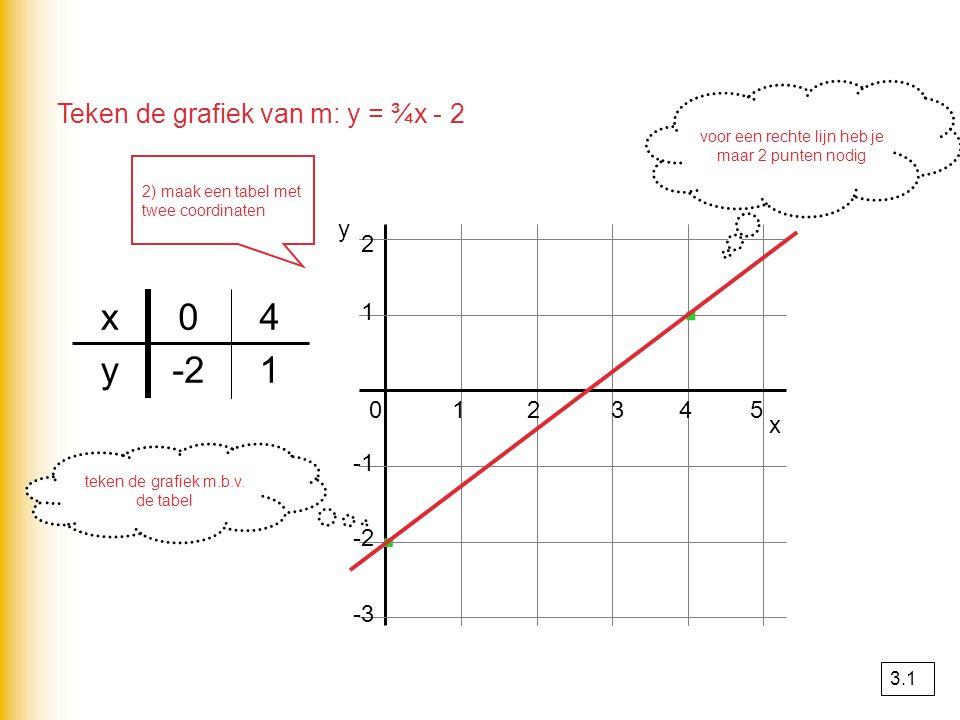 Lineair interpoleren 0 4 24 · · x y 12 68 16 8 ∆x = 6 ∆y = 8 ∆x = 4 ∆y = .