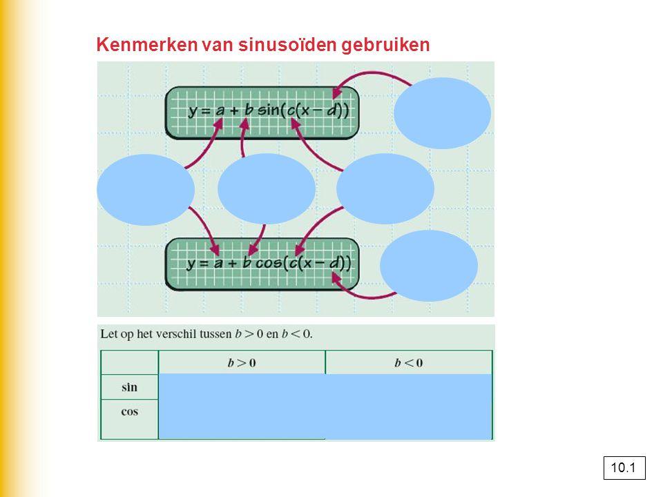 Kenmerken van sinusoïden gebruiken 10.1
