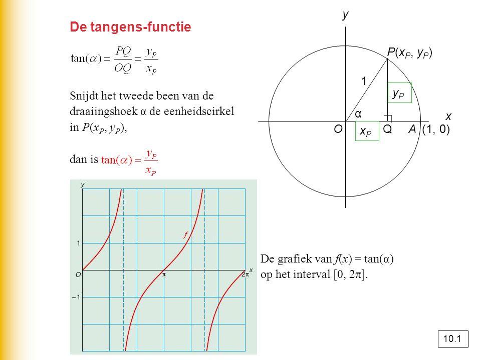 De tangens-functie Snijdt het tweede been van de draaiingshoek α de eenheidscirkel in P(x P, y P ), dan is O (1, 0) y x A α P(x P, y P ) 1 Q ∟ xPxP yPyP De grafiek van f(x) = tan(α) op het interval [0, 2π].