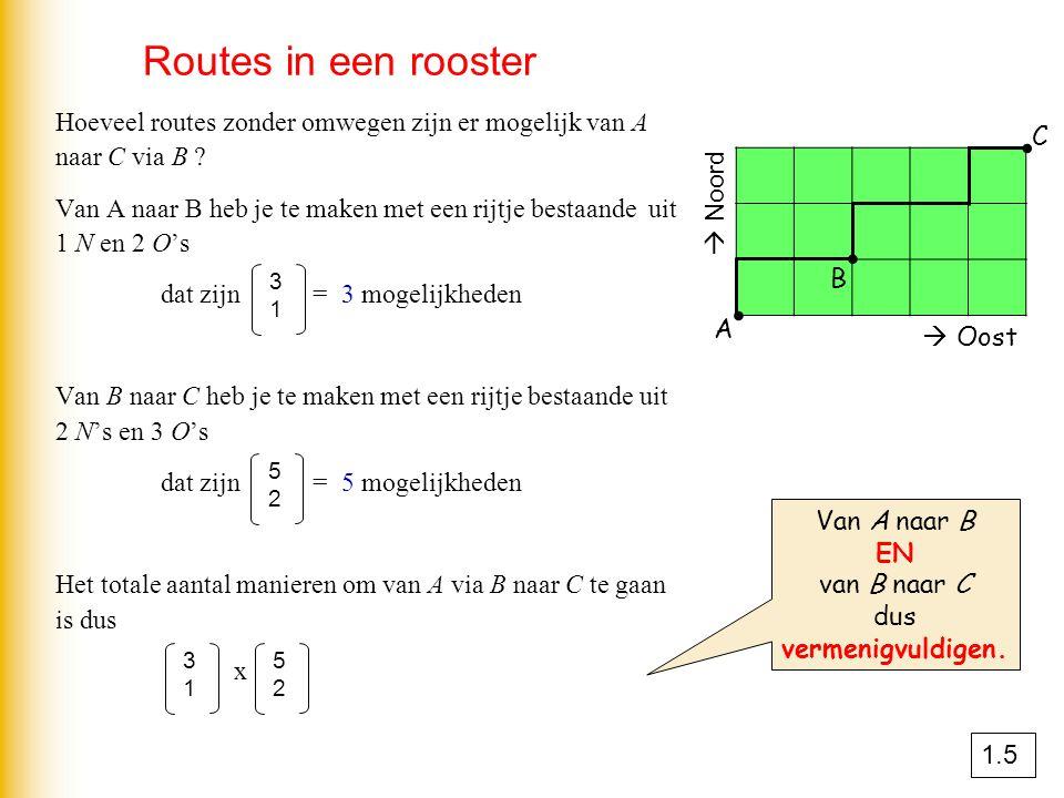 Routes in een rooster  Oost  Noord A B C ∙ Hoeveel routes zonder omwegen zijn er mogelijk van A naar C via B ? Van A naar B heb je te maken met een