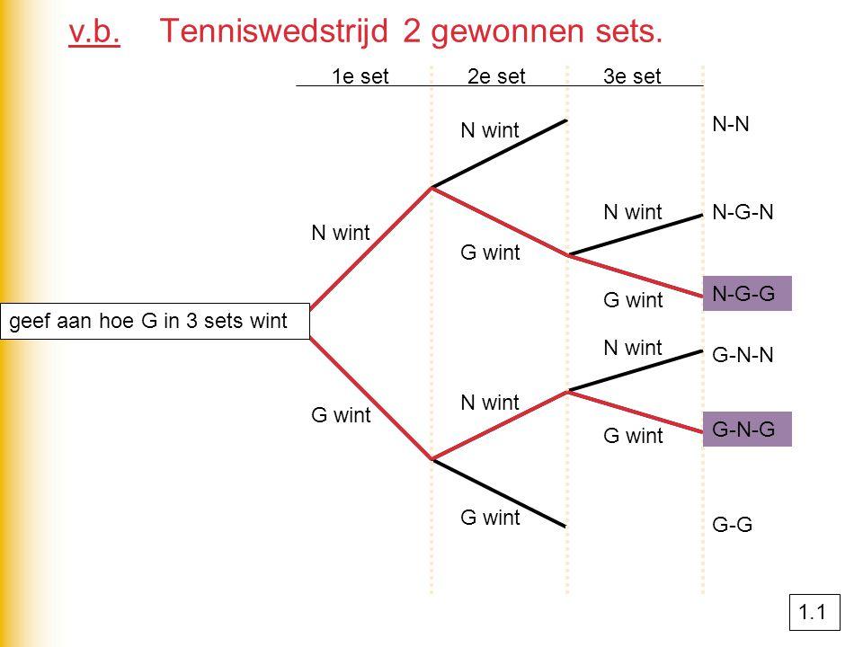 v.b. Tenniswedstrijd 2 gewonnen sets. 1e set2e set3e set N wint G wint N-N N-G-N N-G-G G-N-N G-N-G G-G N-G-G G-N-G geef aan hoe G in 3 sets wint 1.1