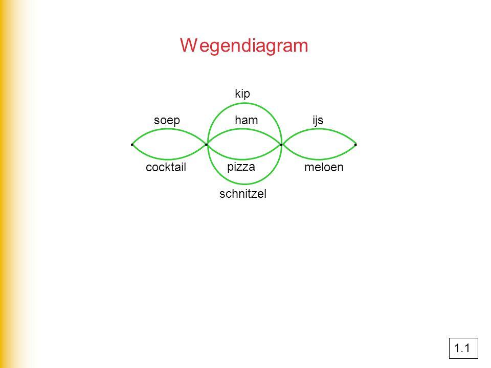 Wegendiagram ∙∙ ∙∙ soep cocktail kip ham schnitzel pizza ijs meloen 1.1