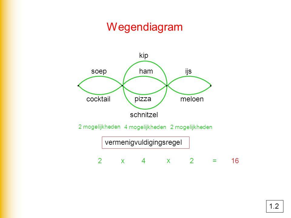 Wegendiagram ∙∙ ∙∙ soep cocktail kip ham schnitzel pizza ijs meloen 2 mogelijkheden 4 mogelijkheden 2 mogelijkheden vermenigvuldigingsregel 2x4 x 2=16