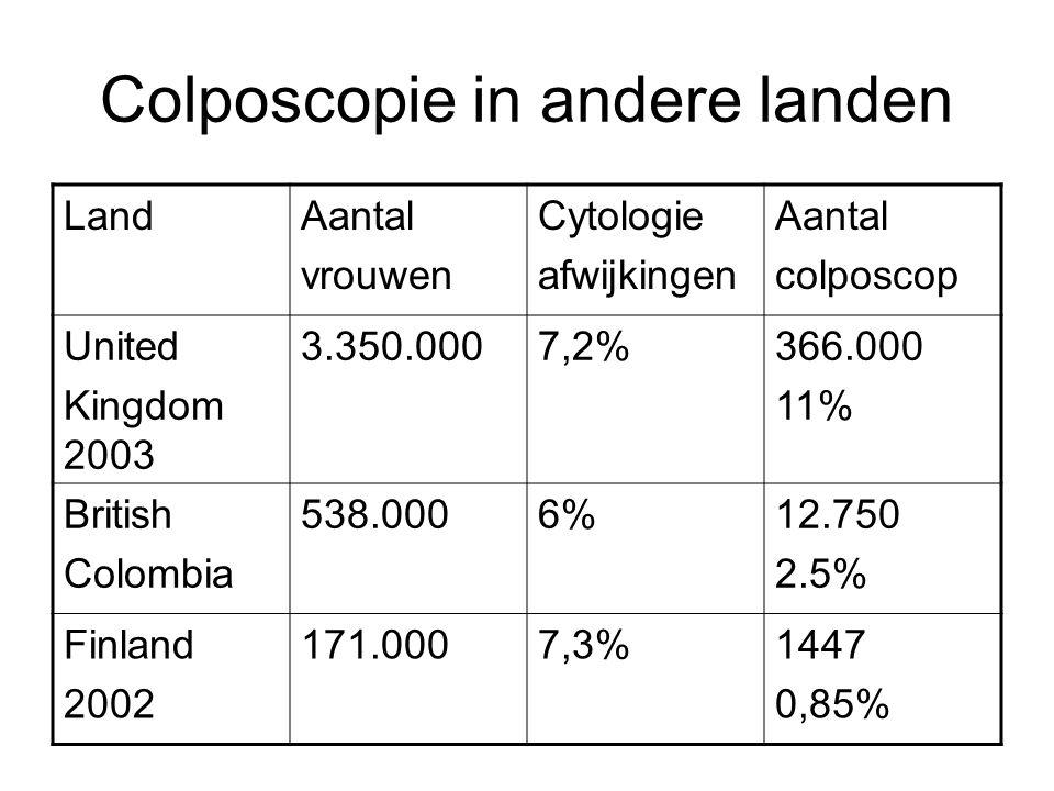 Colposcopie in andere landen LandAantal vrouwen Cytologie afwijkingen Aantal colposcop United Kingdom 2003 3.350.0007,2%366.000 11% British Colombia 5