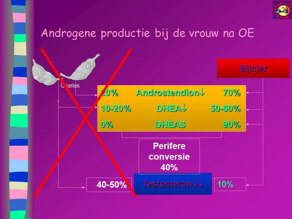 Androgene productie bij de vrouw na OE Bijnier Testosteron  20%Androstendion  70% 10-20% DHEA  50-60% 0%DHEAS90% 40-50% Perifere conversie 40% 10%