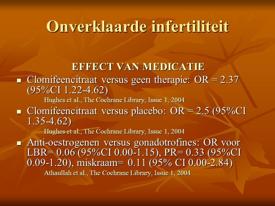 Onverklaarde infertiliteit EFFECT VAN IUI EFFECT VAN IUI Versus timed intercourse in natuurlijke cyclus: OR= 1.96 (95%CI 0.56-6.92) Versus timed intercourse in natuurlijke cyclus: OR= 1.96 (95%CI 0.56-6.92) Cohlen en Te Velde in Fertiliteitsstoornissen, Evers en Heineman (Editors)1997 Bunge, Utrecht Versus timed intercourse in gestimuleerde cyclus: OR= 1.