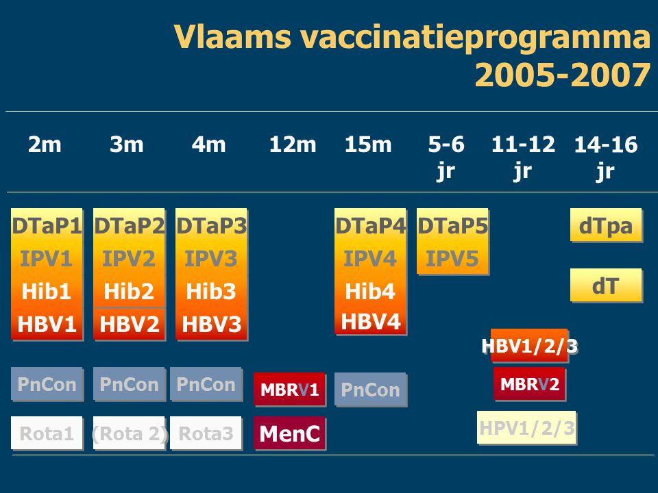 Vlaams vaccinatieprogramma 2005-2007 HBV2 MBRV1 2m3m4m12m15m5-6 jr 11-12 jr DTaP2 DTaP3 DTaP4 DTaP5 IPV2 IPV3 IPV4 Hib2 Hib3 Hib4 HBV3 HBV4 MBRV2 14-1