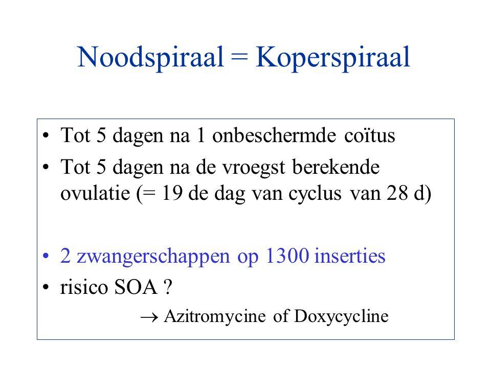 Noodspiraal = Koperspiraal Tot 5 dagen na 1 onbeschermde coïtus Tot 5 dagen na de vroegst berekende ovulatie (= 19 de dag van cyclus van 28 d) 2 zwang
