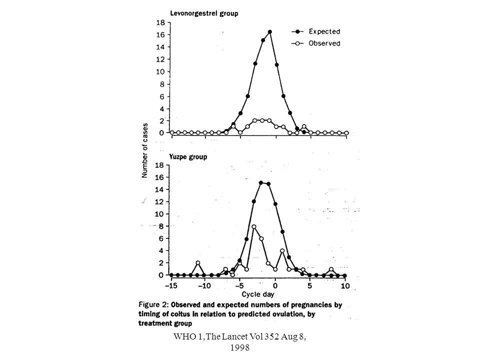 WHO 1,The Lancet Vol 352 Aug 8, 1998