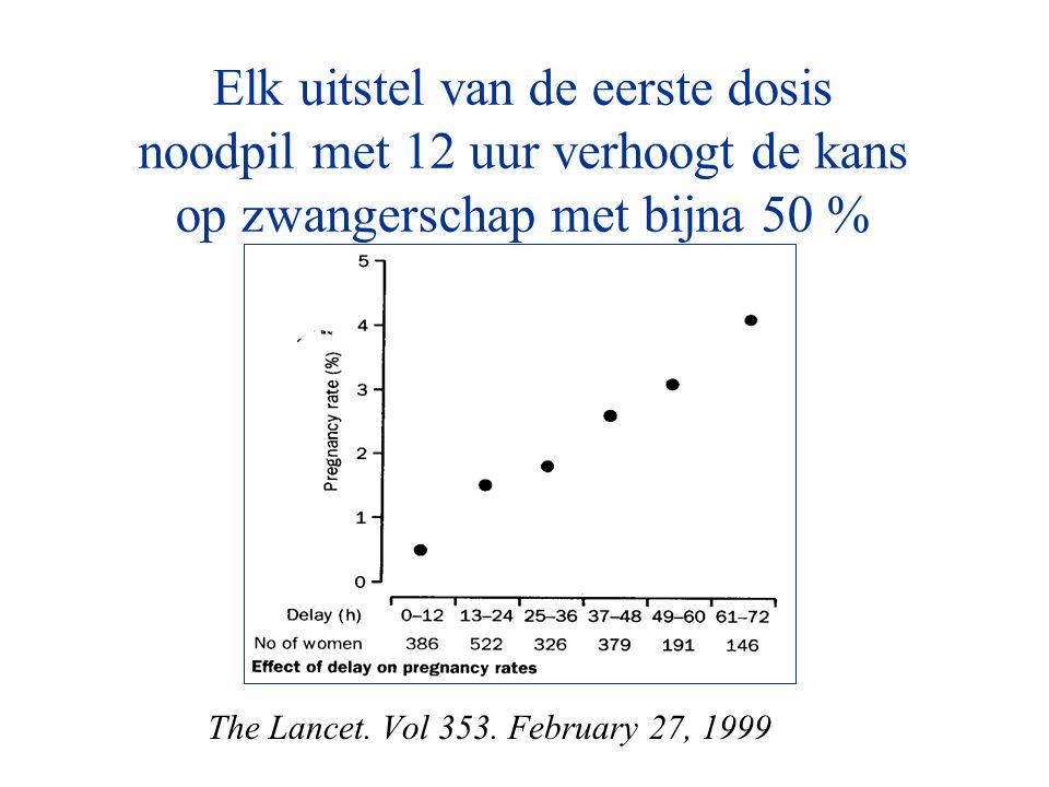 Elk uitstel van de eerste dosis noodpil met 12 uur verhoogt de kans op zwangerschap met bijna 50 % The Lancet. Vol 353. February 27, 1999