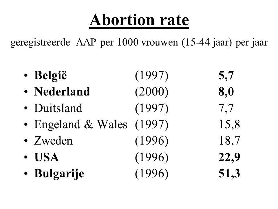 Abortion rate geregistreerde AAP per 1000 vrouwen (15-44 jaar) per jaar België (1997)5,7 Nederland(2000)8,0 Duitsland(1997)7,7 Engeland & Wales (1997)