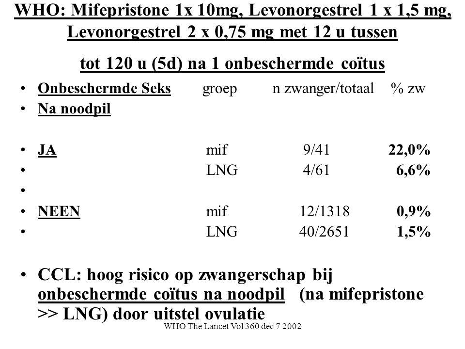 WHO The Lancet Vol 360 dec 7 2002 WHO: Mifepristone 1x 10mg, Levonorgestrel 1 x 1,5 mg, Levonorgestrel 2 x 0,75 mg met 12 u tussen tot 120 u (5d) na 1