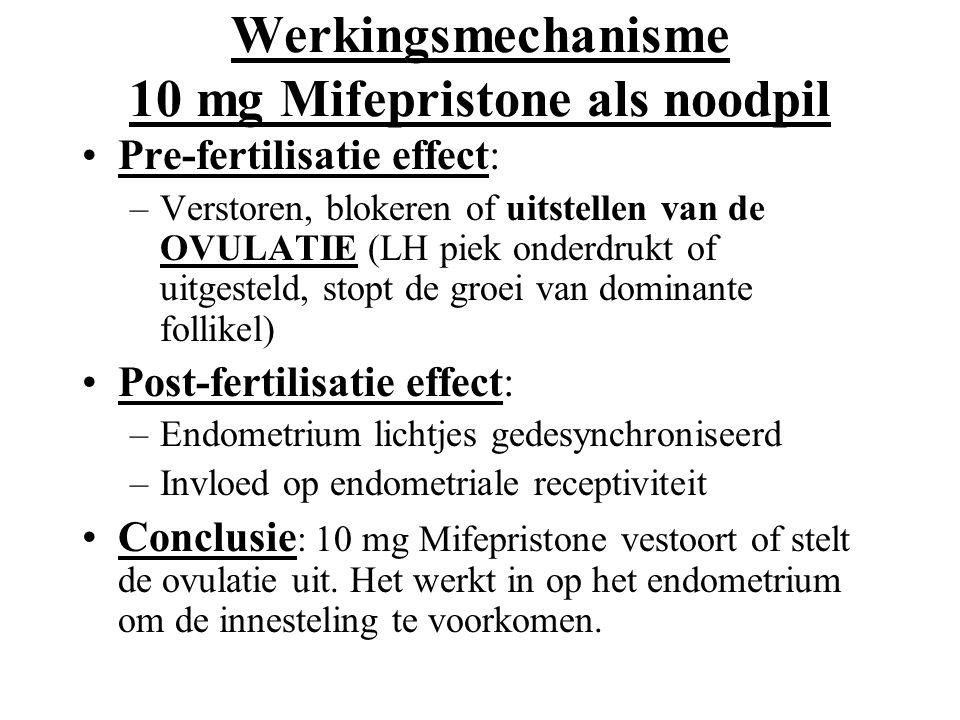 Werkingsmechanisme 10 mg Mifepristone als noodpil Pre-fertilisatie effect: –Verstoren, blokeren of uitstellen van de OVULATIE (LH piek onderdrukt of u