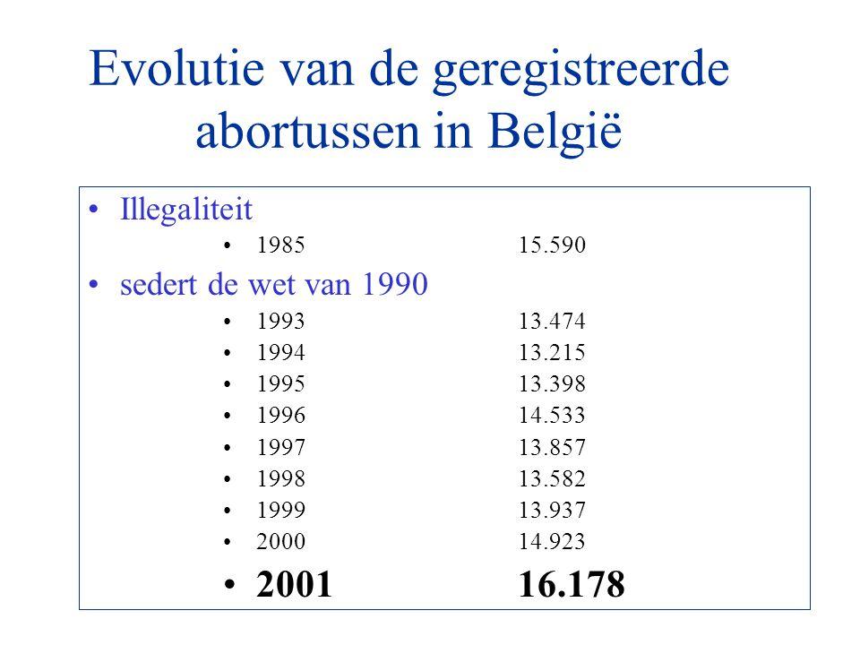 Evolutie van de geregistreerde abortussen in België Illegaliteit 198515.590 sedert de wet van 1990 199313.474 199413.215 199513.398 199614.533 199713.