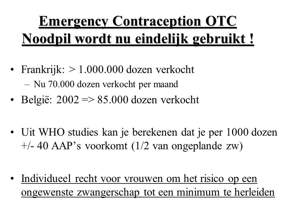 Emergency Contraception OTC Noodpil wordt nu eindelijk gebruikt ! Frankrijk: > 1.000.000 dozen verkocht –Nu 70.000 dozen verkocht per maand België: 20