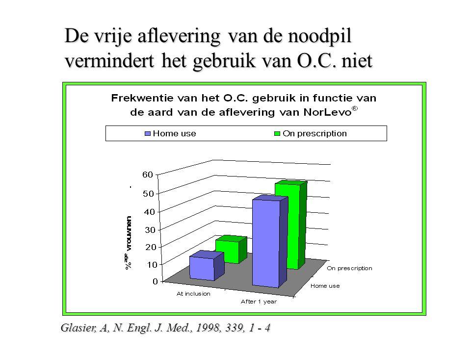 De vrije aflevering van de noodpil vermindert het gebruik van O.C. niet Glasier, A, N. Engl. J. Med., 1998, 339, 1 - 4