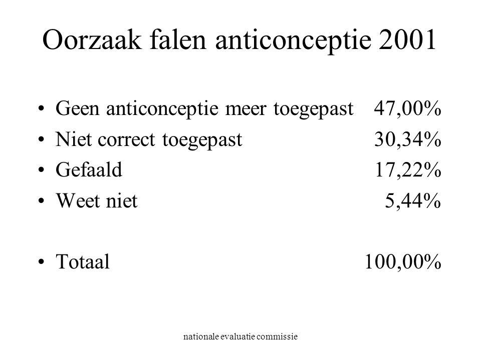 nationale evaluatie commissie Oorzaak falen anticonceptie 2001 Geen anticonceptie meer toegepast47,00% Niet correct toegepast30,34% Gefaald17,22% Weet