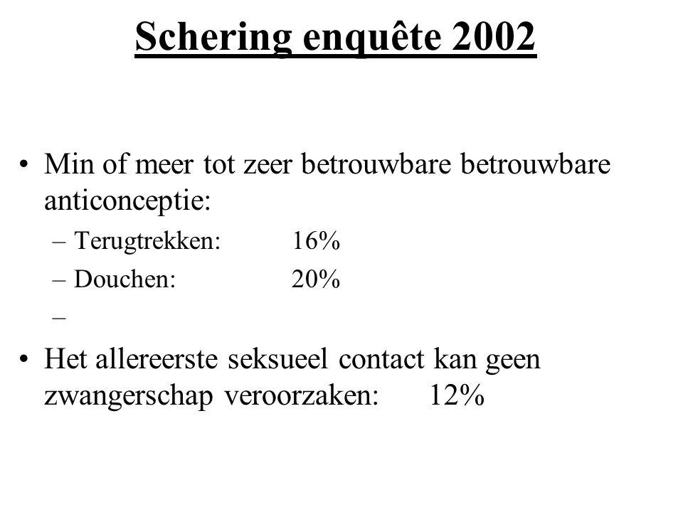Schering enquête 2002 Min of meer tot zeer betrouwbare betrouwbare anticonceptie: –Terugtrekken: 16% –Douchen:20% – Het allereerste seksueel contact k