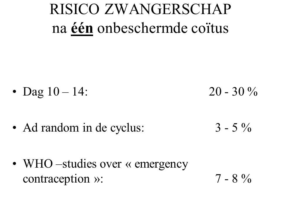RISICO ZWANGERSCHAP na één onbeschermde coïtus Dag 10 – 14: 20 - 30 % Ad random in de cyclus: 3 - 5 % WHO –studies over « emergency contraception »: 7