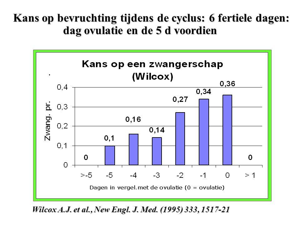 Kans op bevruchting tijdens de cyclus: 6 fertiele dagen: dag ovulatie en de 5 d voordien Wilcox A.J. et al., New Engl. J. Med. (1995) 333, 1517-21