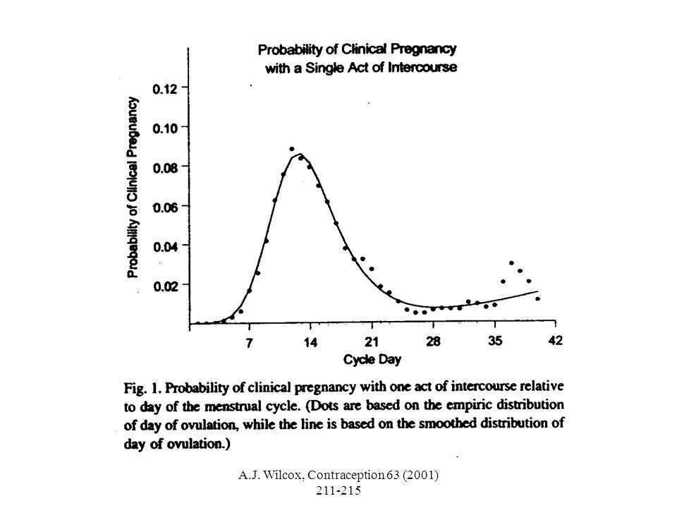 WHO The Lancet Vol 360 dec 7 2002 WHO: Mifepristone 1x 10mg, Levonorgestrel 1 x 1,5 mg, Levonorgestrel 2 x 0,75 mg met 12 u tussen tot 120 u (5d) na 1 onbeschermde coïtus Seks na groep n zwanger/totaal % zw % voorkomenzw(95%CI) noodpil JAmif 14/443 3,16% 60% (30,5-76,6) 1x LNG 7/404 1,73% 81% (59,0-90,9) 2x LNG 12/388 3,09% 64% (36,0 -80,0) NEEN mif 7/916 0,76% 91% (79,7-95,5) 1x LNG 13/952 1,37% 83% (69,0-90,1) 2x LNG 12/968 1,24 % 83% (70,0- 90,8)
