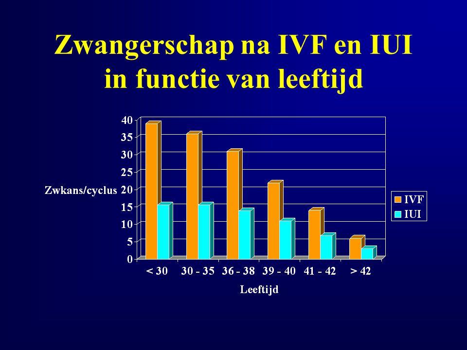 Zwangerschap na IVF en IUI in functie van leeftijd