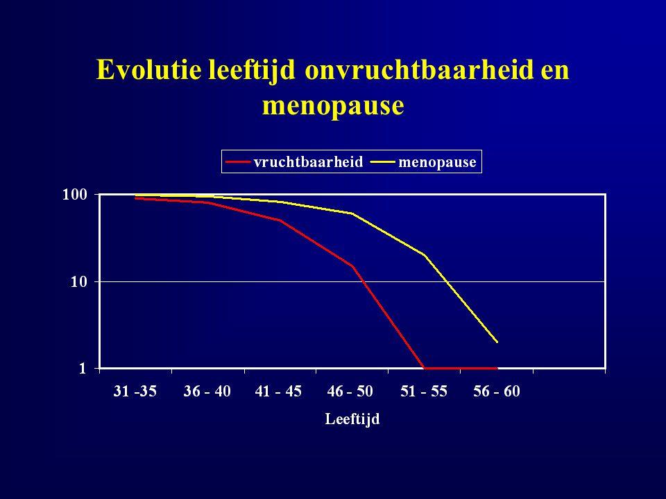 Evolutie leeftijd onvruchtbaarheid en menopause