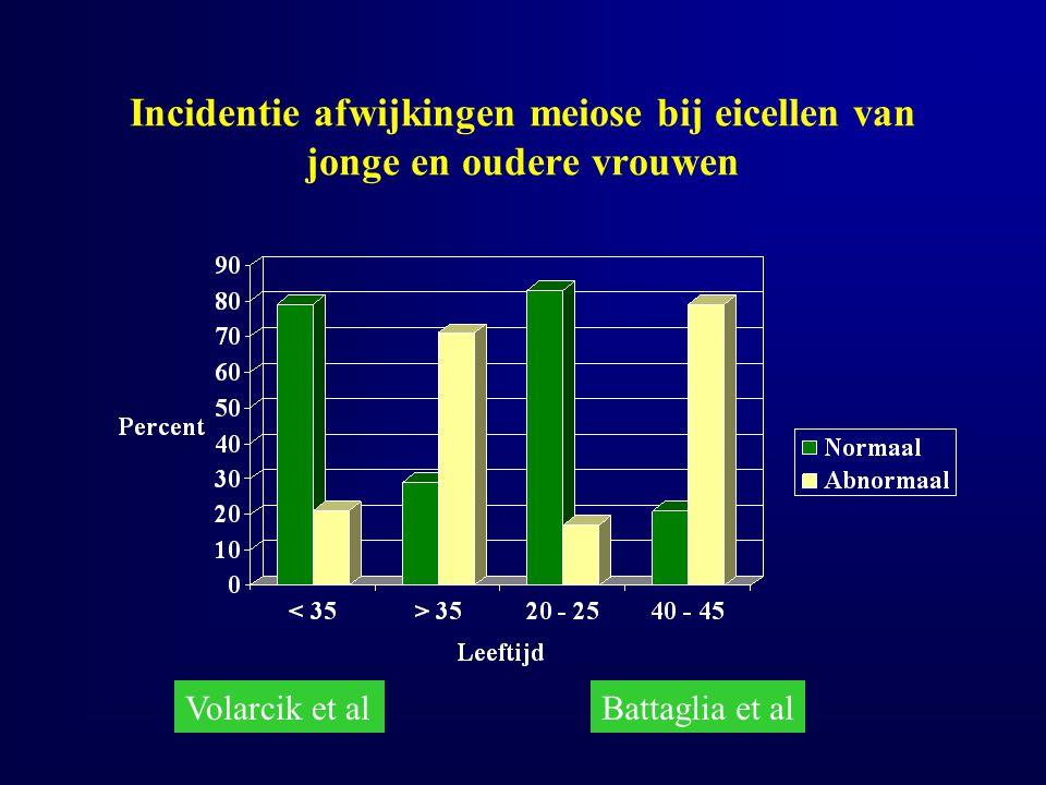 Incidentie afwijkingen meiose bij eicellen van jonge en oudere vrouwen Volarcik et alBattaglia et al