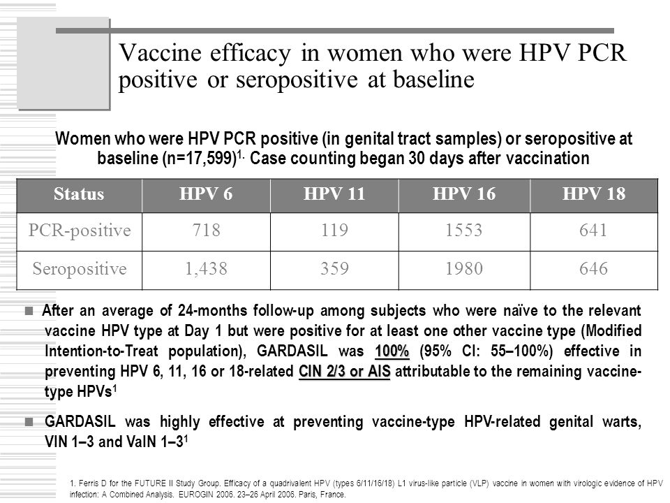 1. Ferris D for the FUTURE II Study Group. Efficacy of a quadrivalent HPV (types 6/11/16/18) L1 virus-like particle (VLP) vaccine in women with virolo