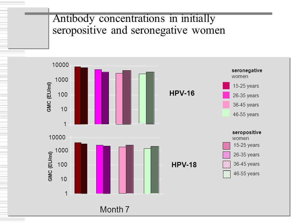 Antibody concentrations in initially seropositive and seronegative women HPV-18 1 10 100 1000 GMC (EU/ml) HPV-16 1 10 100 1000 10000 GMC (EU/ml) 10000