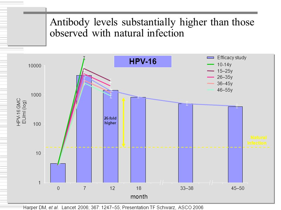 Antibody levels substantially higher than those observed with natural infection 1 10 100 1000 10000 07121845–5033–38 month Natural Infection HPV-16 GMC EU/ml (log) 36–45y 46–55y 15–25y 26–35y Efficacy study 26-fold higher HPV-16 10-14y Harper DM, et al.