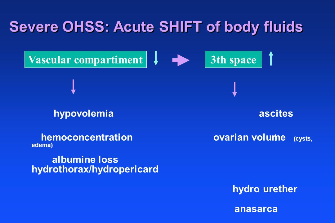 Severe OHSS: Acute SHIFT of body fluids Vascular compartiment3th space hypovolemia ascites hemoconcentration ovarian volume (cysts, edema) albumine lo