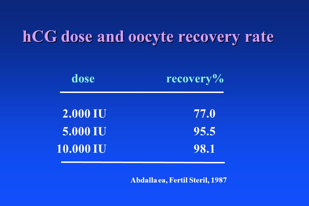 hCG dose and oocyte recovery rate doserecovery% 2.000 IU77.0 5.000 IU95.5 10.000 IU 98.1 Abdalla ea, Fertil Steril, 1987