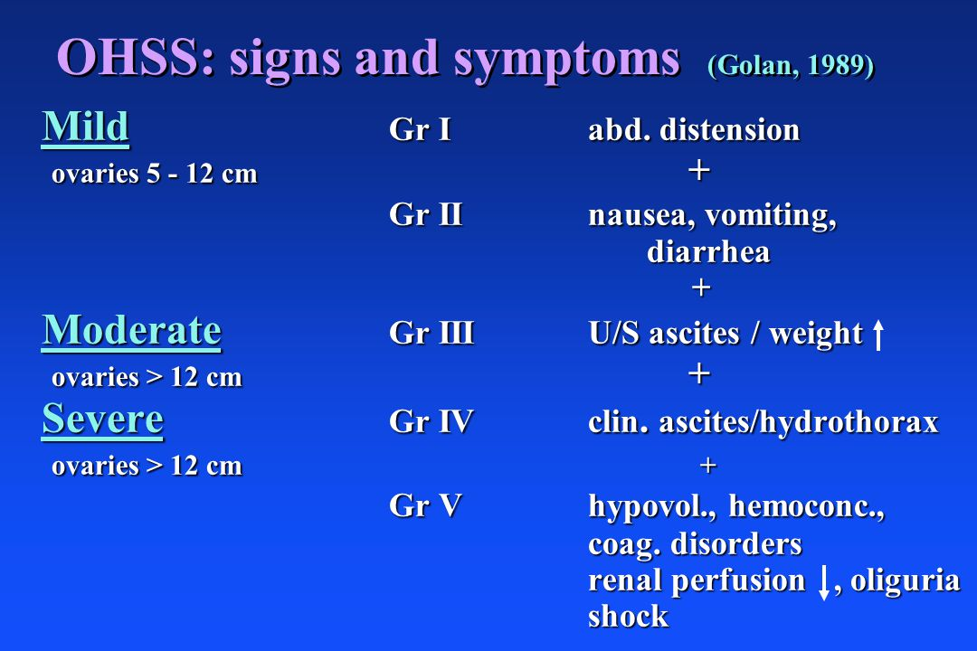 OHSS: signs and symptoms (Golan, 1989) Mild Gr I abd. distension ovaries 5 - 12 cm + ovaries 5 - 12 cm + Gr II nausea, vomiting, diarrhea diarrhea + M